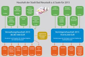 haushalt2015